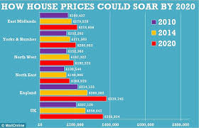 house prices